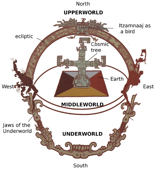 Representation of the Maya cosmos
